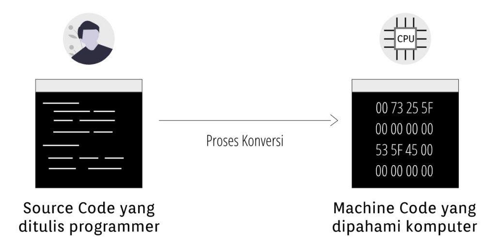 Perbedaan Compiler dan Interpreter