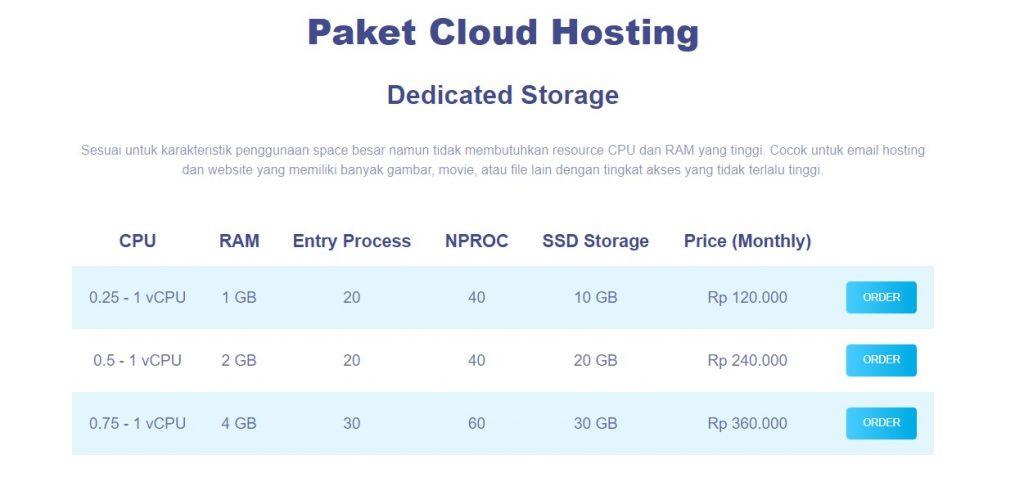 Harga Paket Cloud Hosting